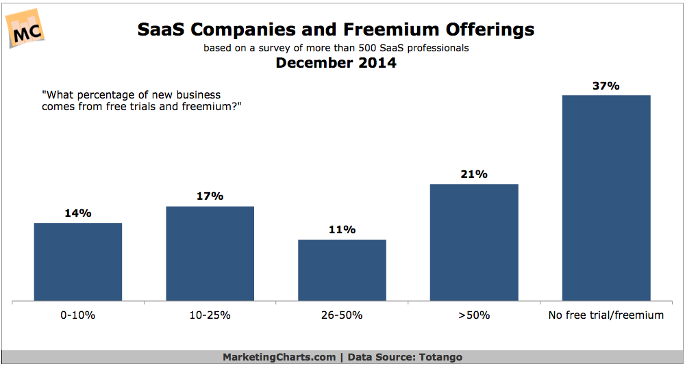 SaaS Companies & Freemium Offers, December 2014 [CHART]