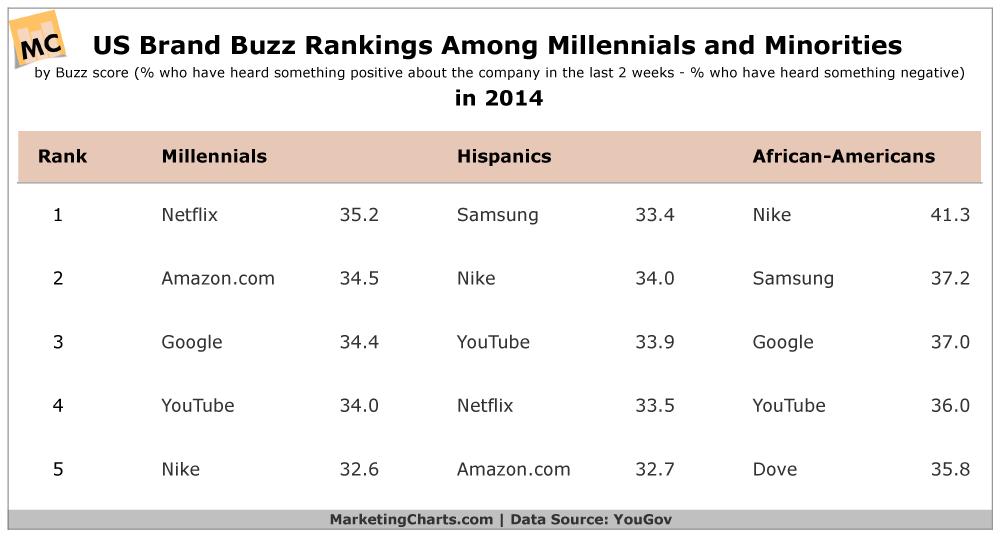Brand Buzz Among Millennials & Minorities, 2014 [TABLE]