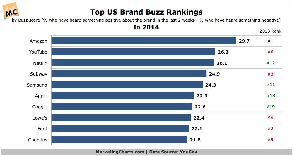Top US Brand Buzz Rankings, 2014 [CHART]