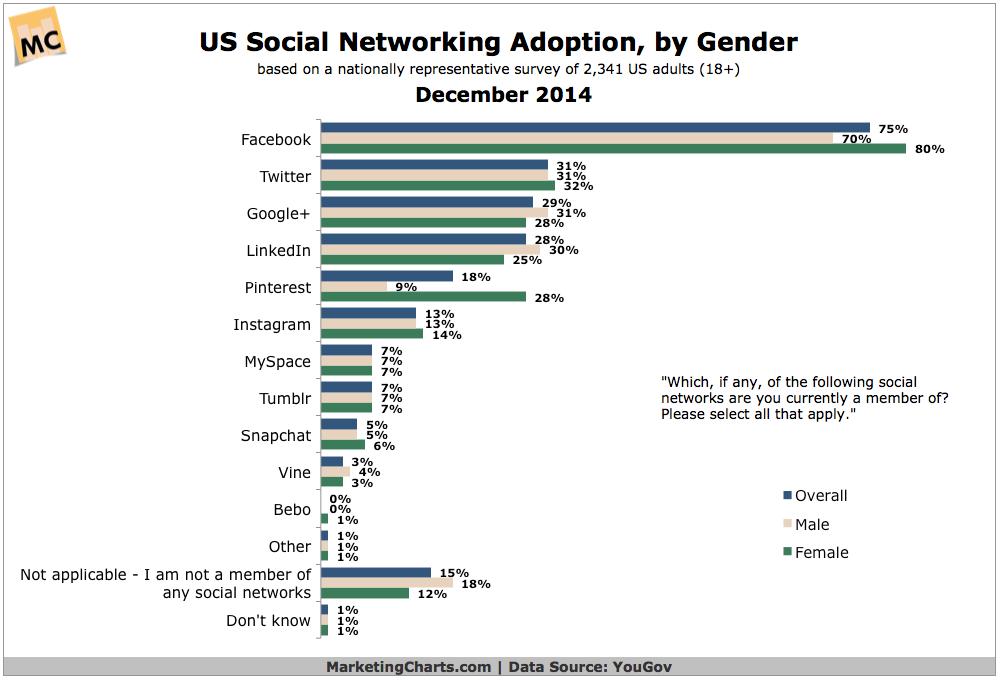 US Social Network Adoption By Gender, December 2014 [CHART]