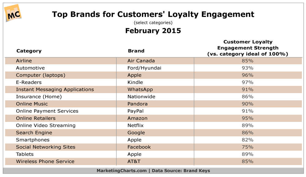 Top Brands For Customer Loyalty, February 2015 [TABLE]