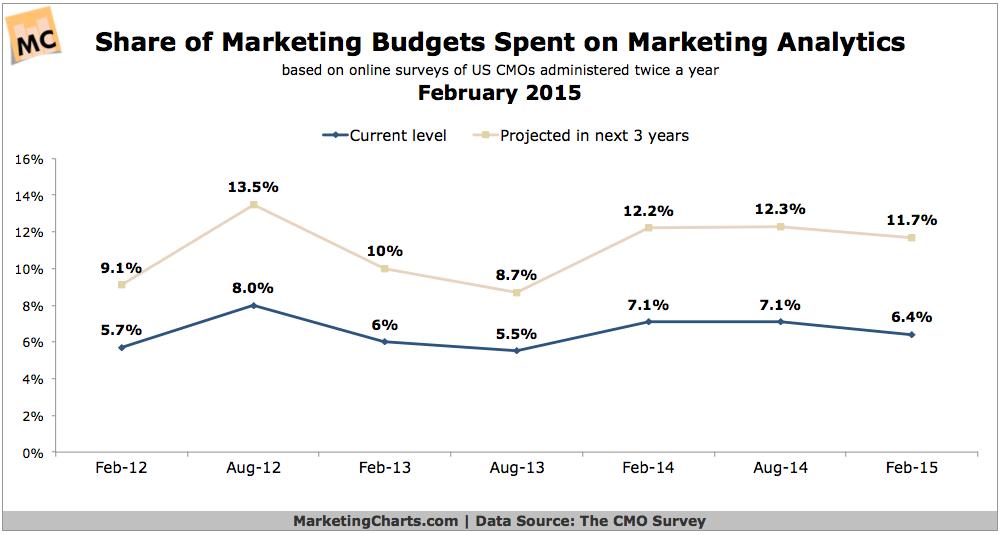 Share Of Marketing Budgets Spent On Analytics, February 2015 [CHART]