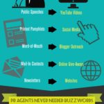 History of Public Relations - Infographic