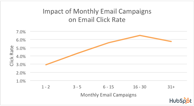 Effect Of Monthly Email Campaign Frequency On Click Rate [CHART]