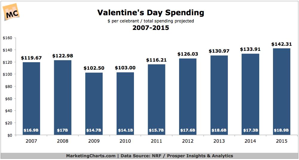 Valentine's Day Spending, 2007-2015 [CHART]