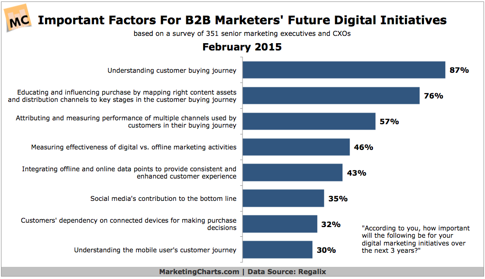 Top Factors For B2B Marketers' Digital Initiatives, February 2015 [CHART]
