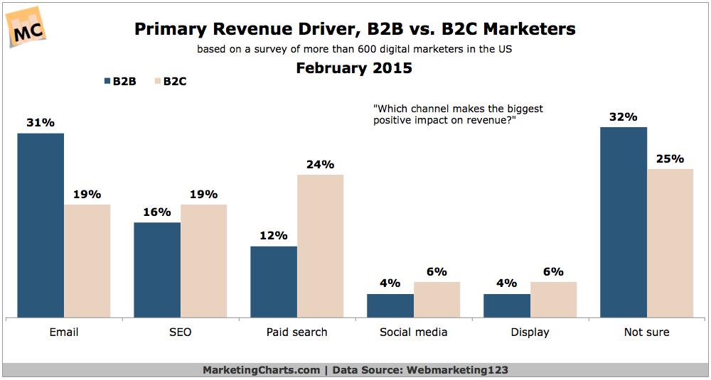 Primary B2B & B2C Revenue-Driving Channels, February 2015 [CHART]