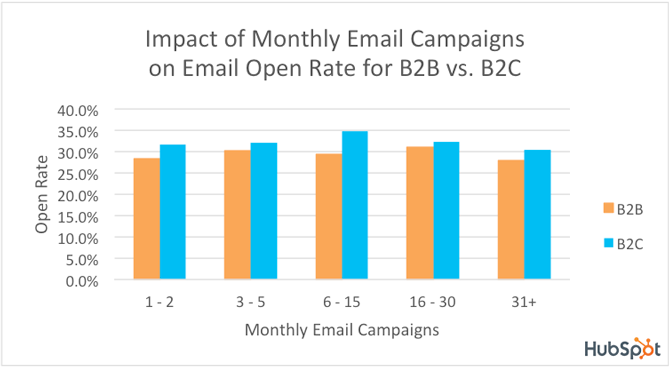 Effect Of Frequency On Email Open Rates - B2B vs B2C [CHART]