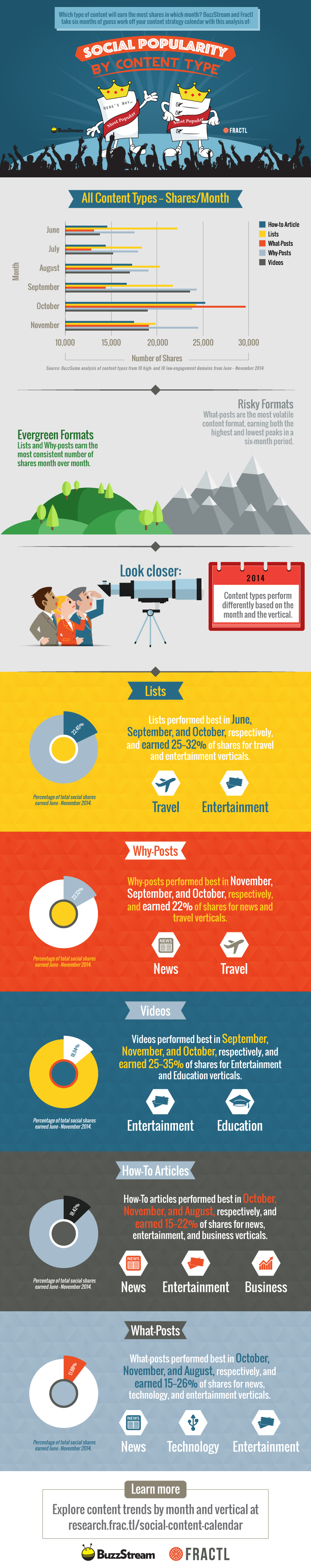 Most Socially-Shared Content By Type [INFOGRAPHIC]
