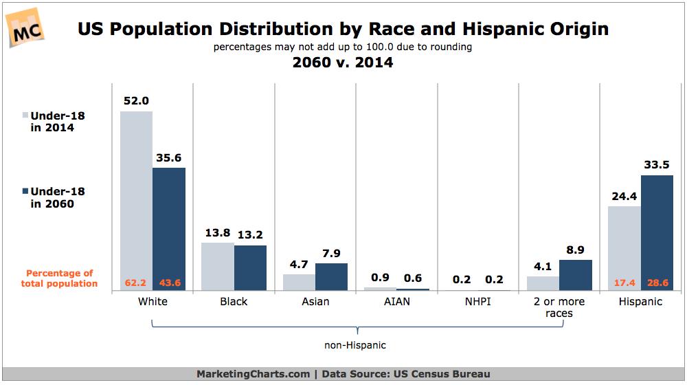 US Population Distribution By Race, 2014 vs 2060 [CHART]