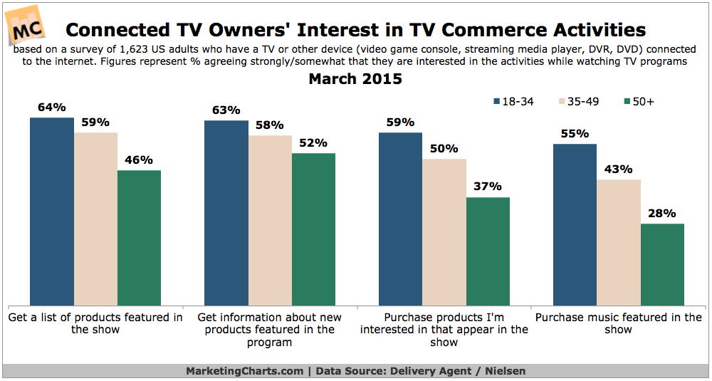Interest In TV Commerce, March 2015 [CHART]