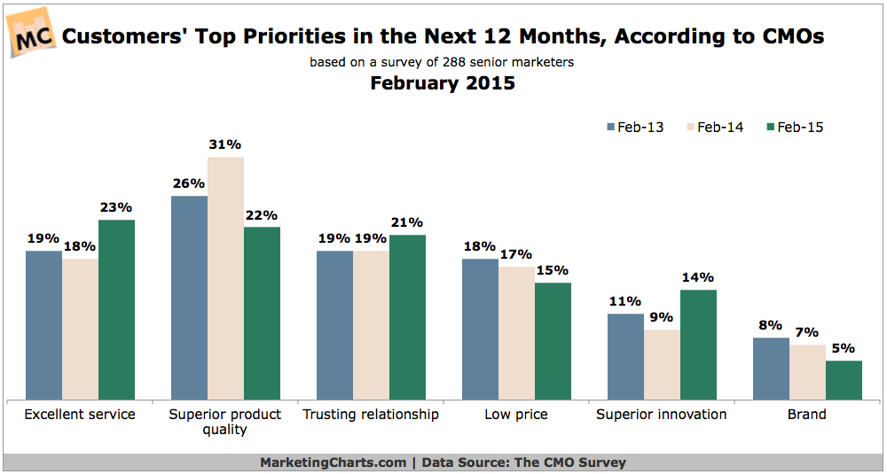Customers' Top Priorities For The Next 12 Months, February 2015 [CHART]