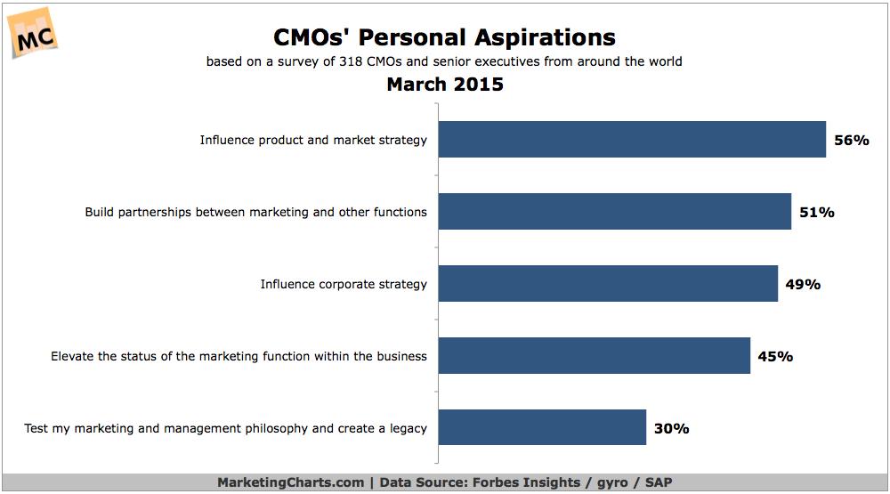 CMOs' Aspirations, March 2015 [CHART]