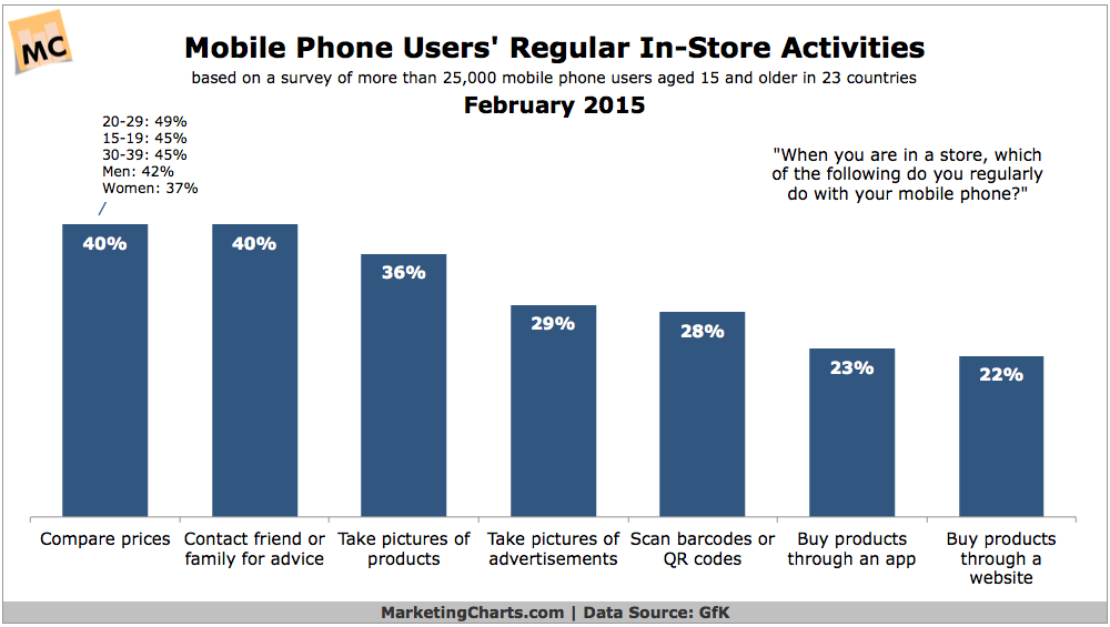Mobile Users' In-Store Activities, February 2015 [CHART]