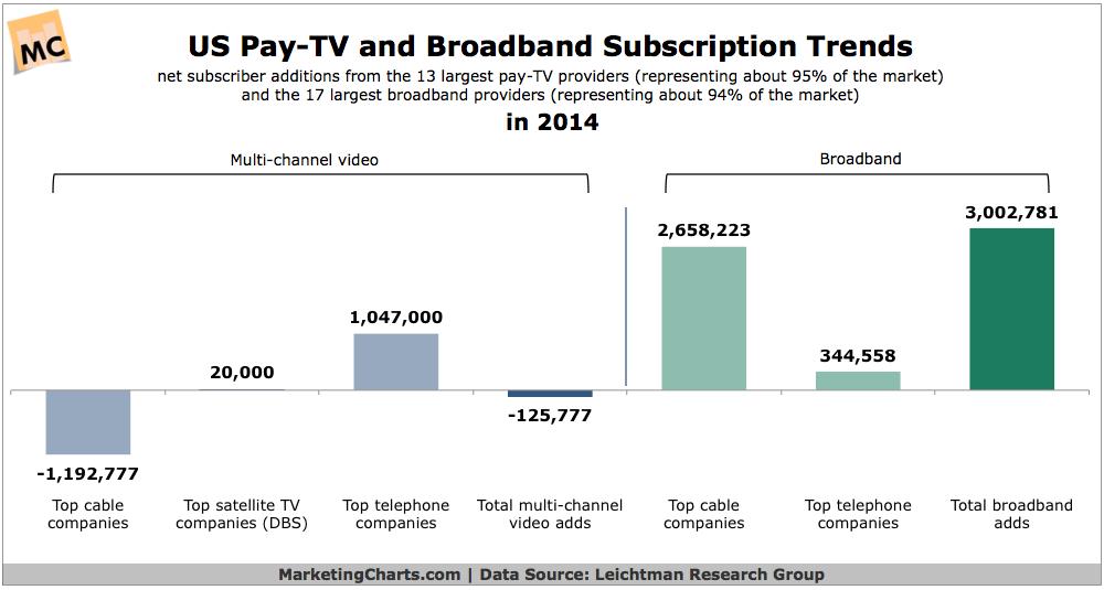 Pay-TV & Broadband Subscription Trends, 2014 [CHART]