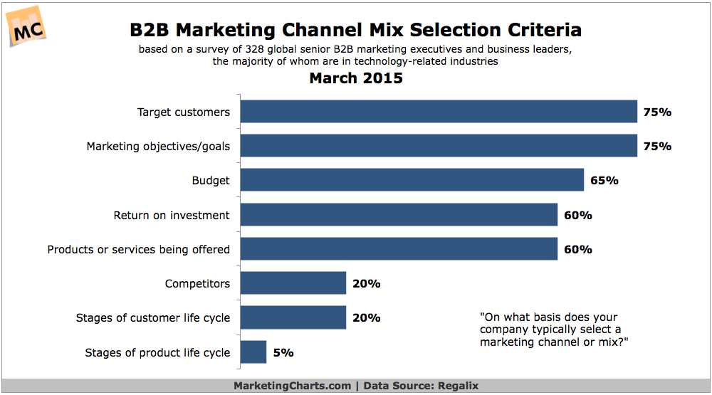 B2B Marketing Channel Mix Selection Criteria, March 2015 [CHART]