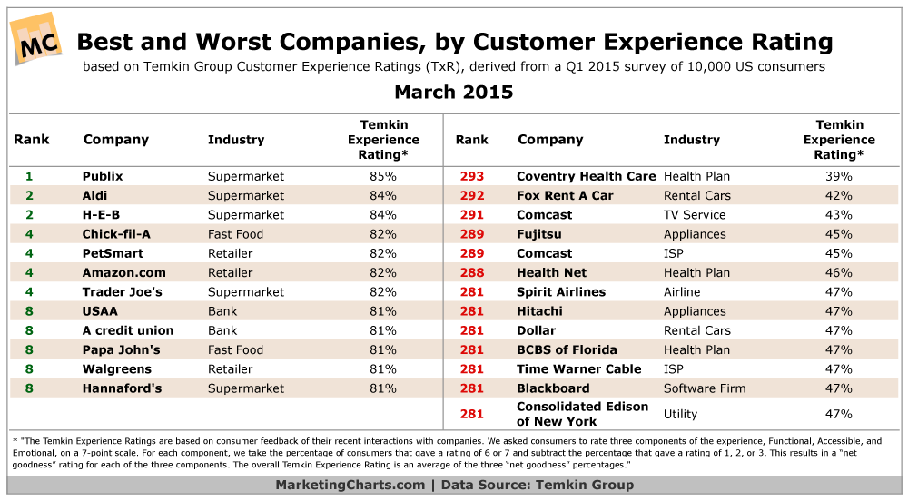 Best & Worst Customer Experience Ratings By Industry & Company, March 2015 [TABLE]