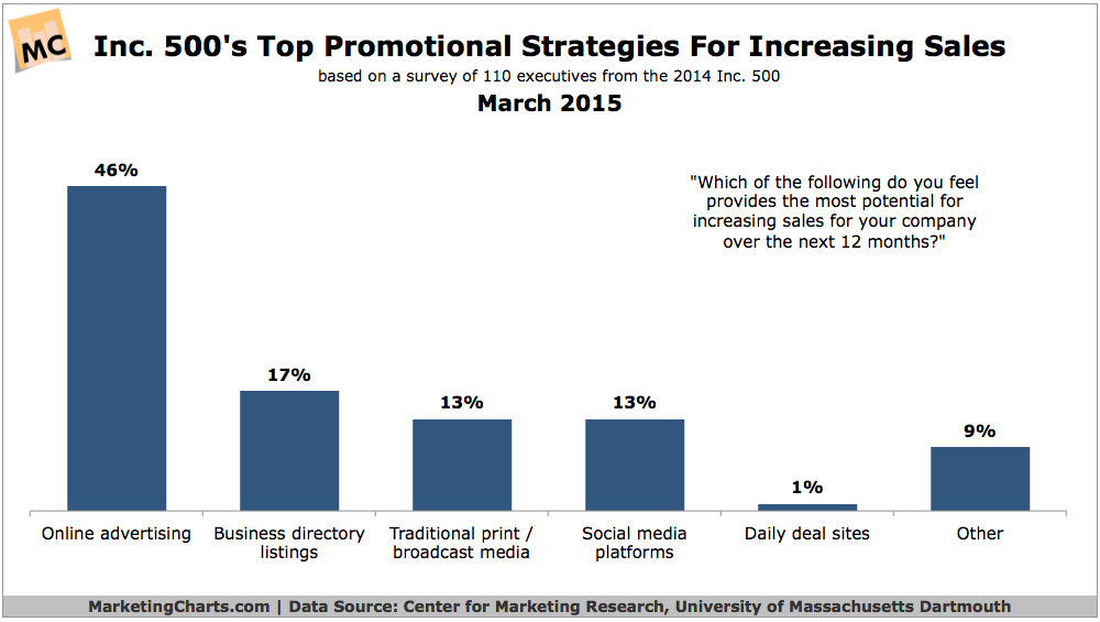 Top Promotional Strategies For Increasing Sales, March 2015 [CHART]