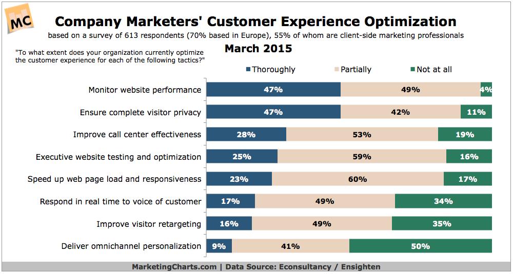 Customer Experience Optimization, March 2015 [CHART]