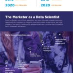 Internet of Things - Infographic
