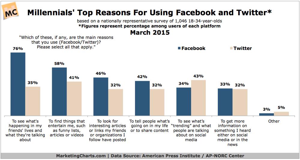 Why Millennials Use Facebook & Twitter, March 2015 [CHART]