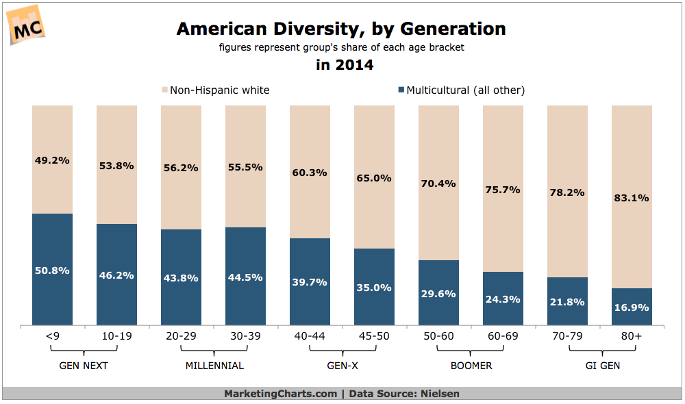 American Diversity By Generation, 2014 [CHART]