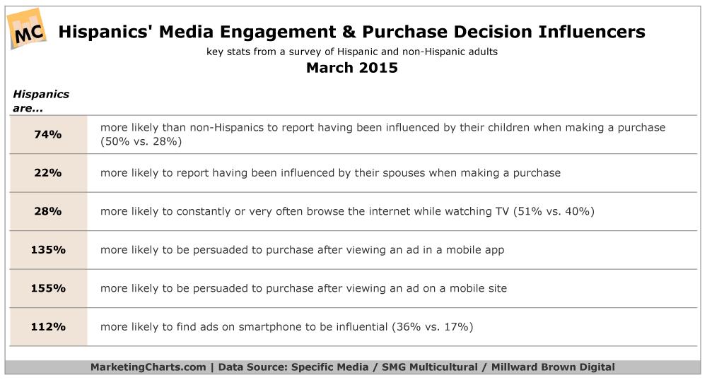 Hispanics' Purchase Decision Influences, March 2015 [TABLE]