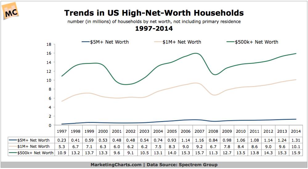 High-Net-Worth Households, 1997-2014 [CHART]