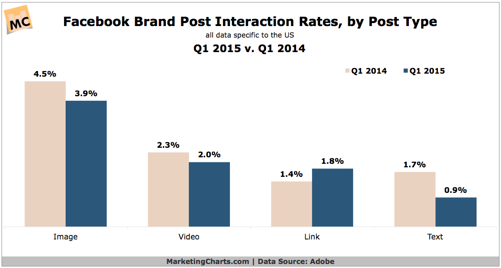 Facebook Brand Post Interaction Rates, 2014 vs 2015 [CHART]