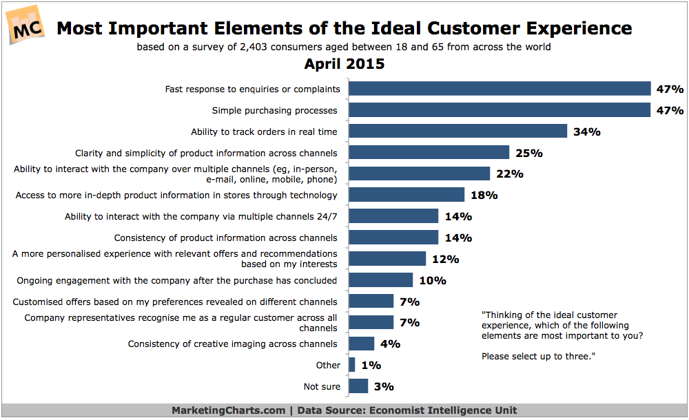 Top Elements Of The Ideal Customer Experience, April 2015 [CHART]