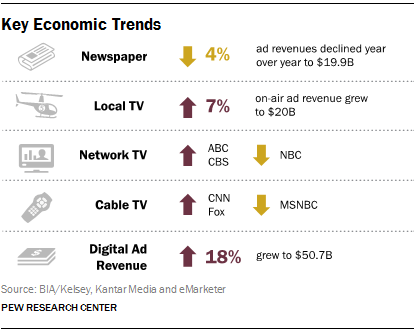 News Media Economic Trends [INFOGRAPHIC]