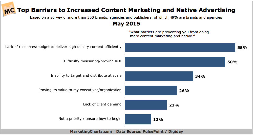 Barriers To Increasing Content Marketing & Native Advertising, May 2015 [CHART]