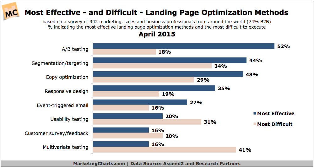 Most Effective & Difficult Landing Page Optimization Tactics, April 2015 [CHART]