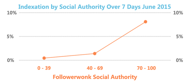 Social Authority Affects Google's Tweet Indexation [CHART]