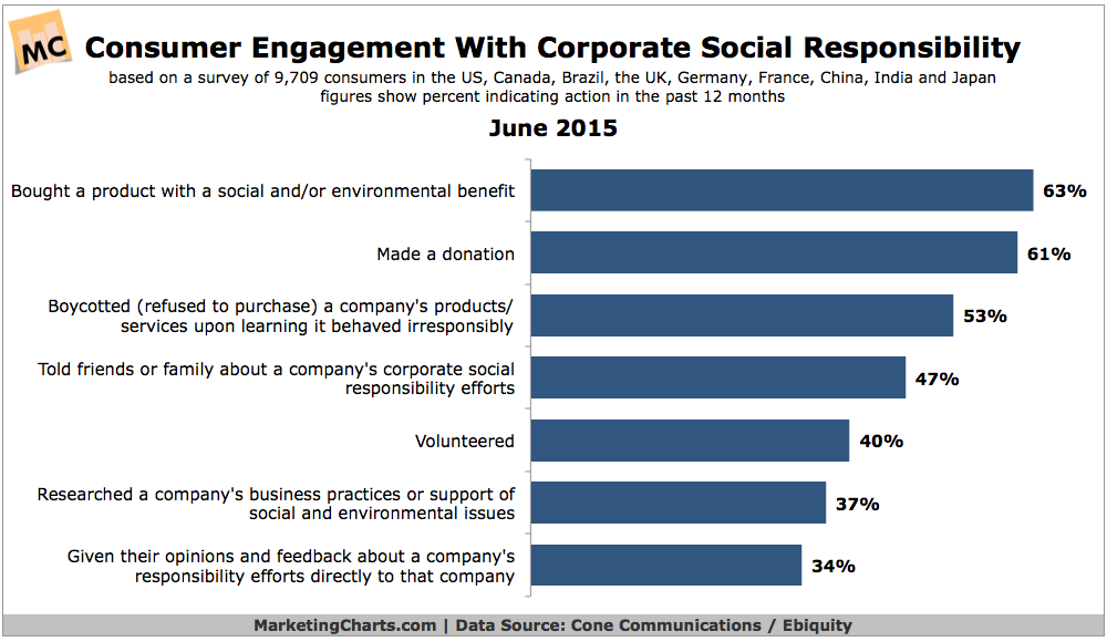 Effects On Consumers Of Corporate Social Responsibility Efforts, June 2015 [CHART]