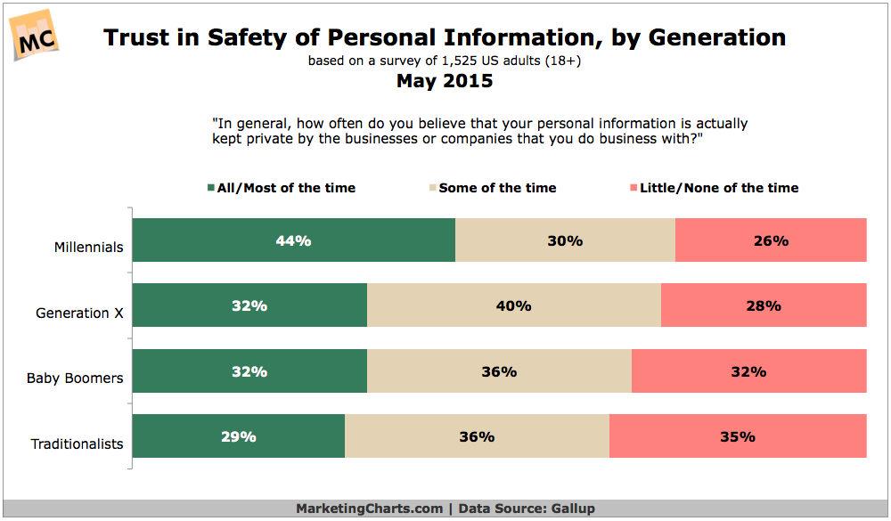 Trust In Security Of Personal Information By Generation, May 2015 [CHART]