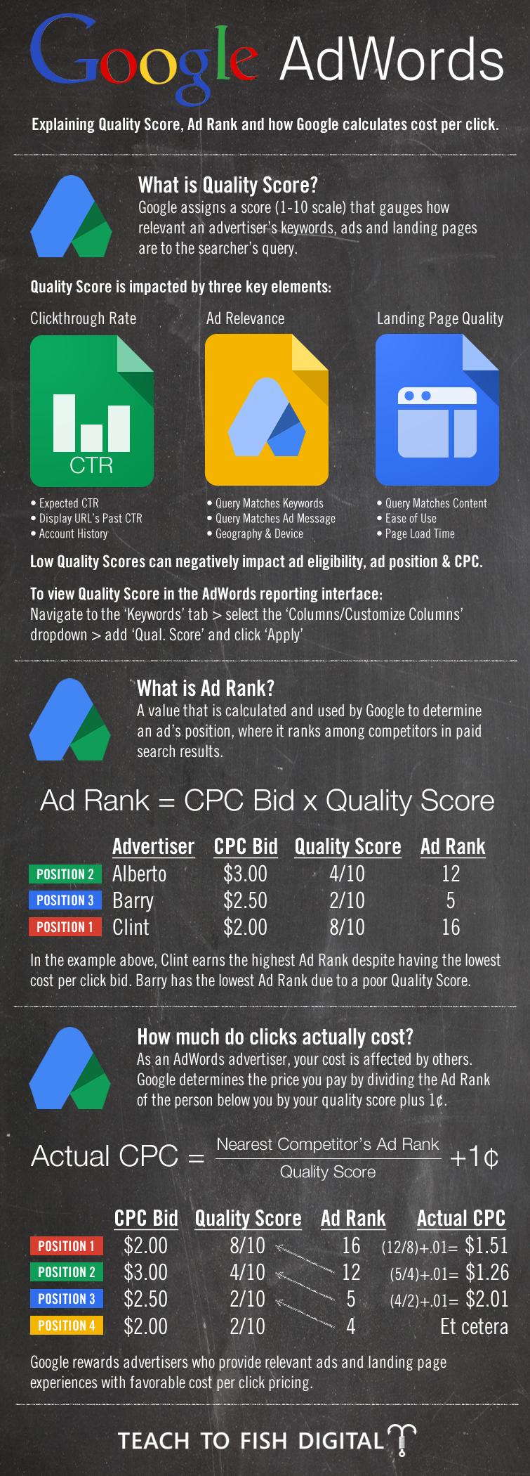 Google AdWords 101 [INFOGRAPHIC]