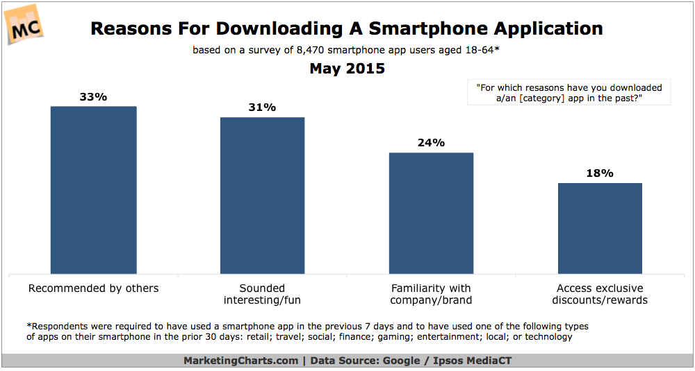 Why People Download Mobile Apps, May 2015 [CHART]