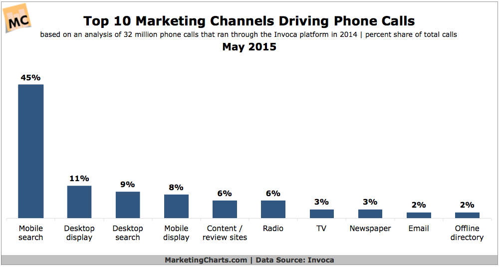 Top 10 Marketing Channels That Prompt Phone Calls, May 2015 [CHART]