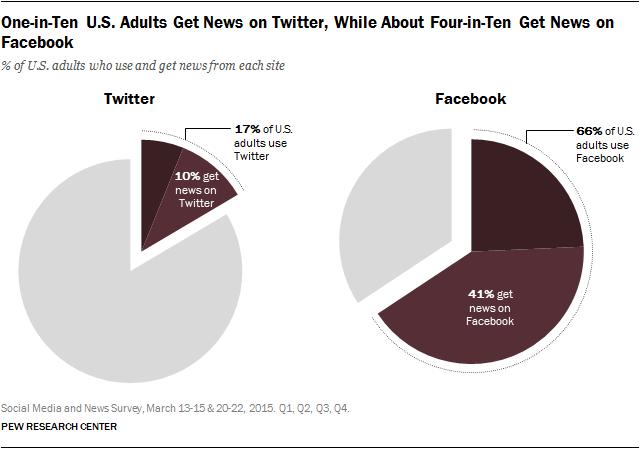 Twitter vs. Facebook As A News Source [CHART]
