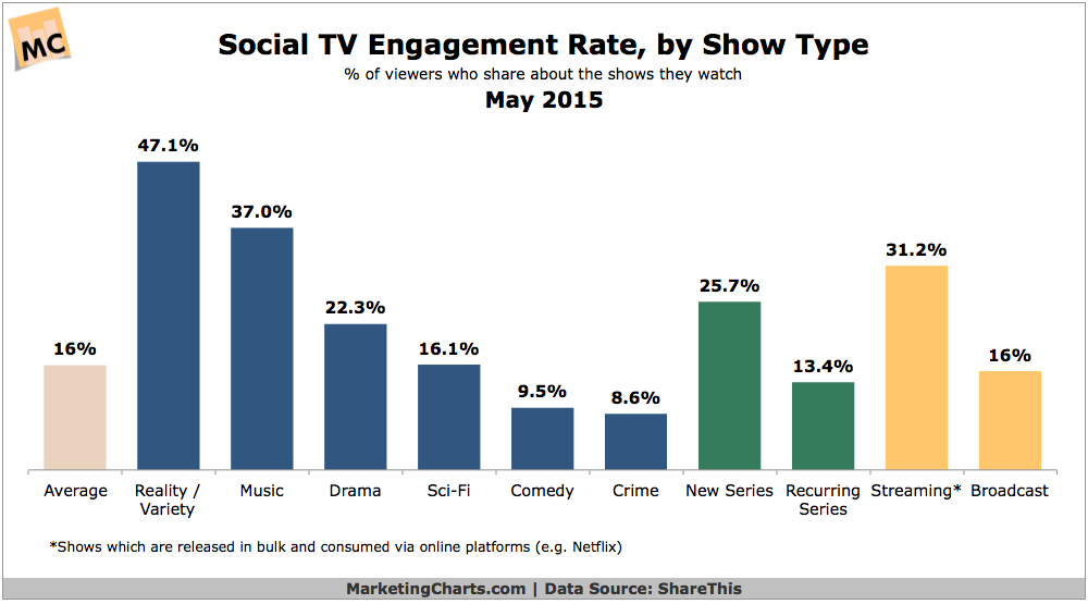 Social TV Engagement Rates By Show Type, May 2015 [CHART]