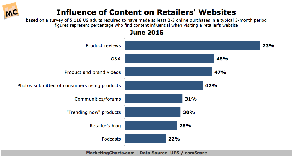 Most Influential Types Of Retailer Website Content, June 2015 [CHART]