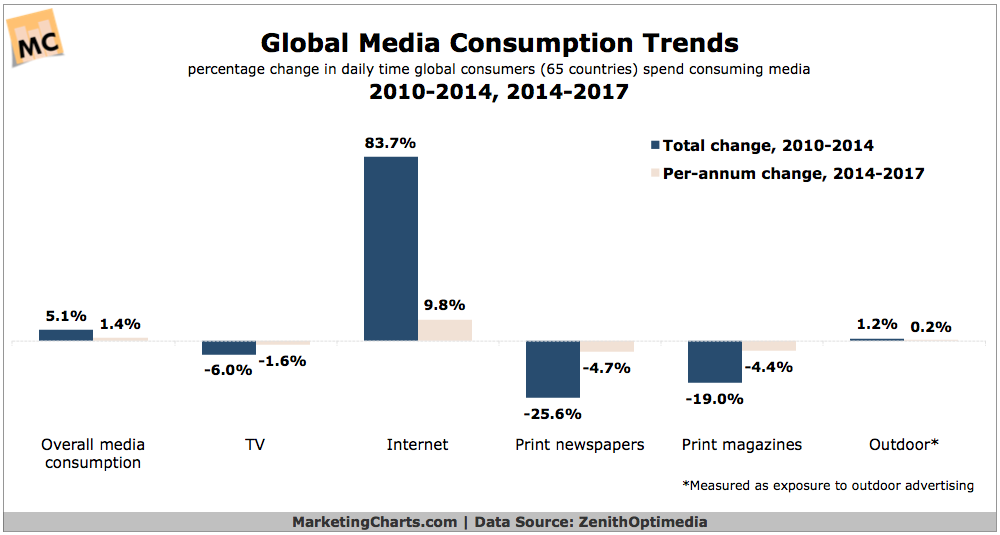 Global Daily Media Consumption Time, 2010-2017 [CHART]