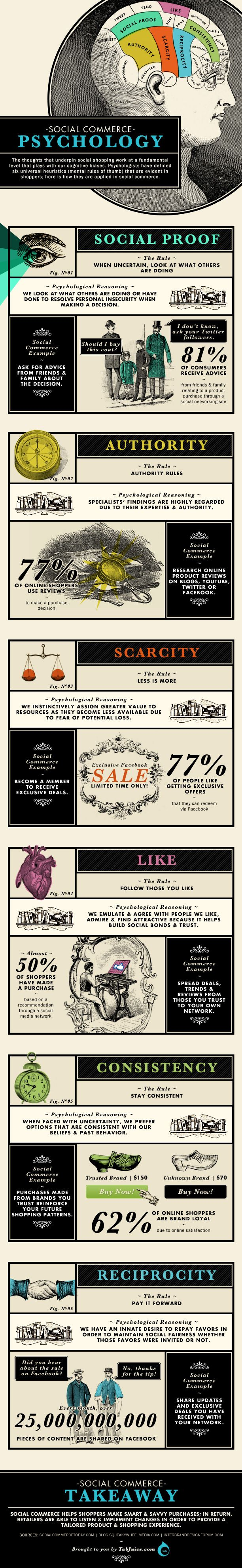 Psychology Of Social Commerce [INFOGRAPHIC]