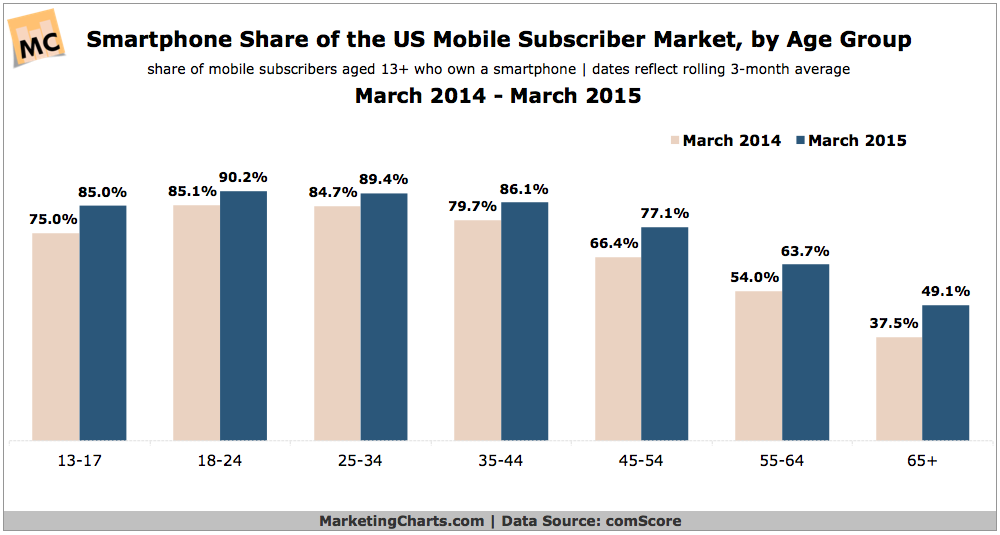 US Smartphone Penetration By Age Group, 2014-2015 [CHART]