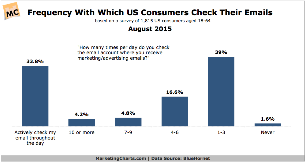 How Often People Check Email, August 2015 [CHART]