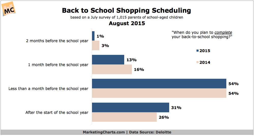 Back to School Shopping Scheduling, August 2015 [CHART]