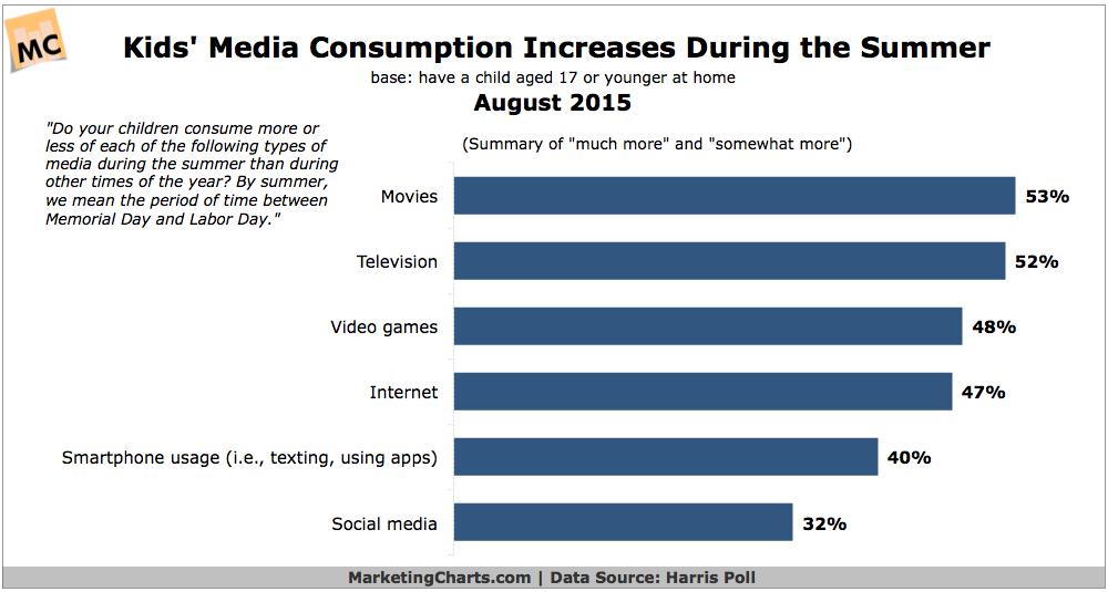 Kids' Summer Media Consumption, August 2015 [CHART]