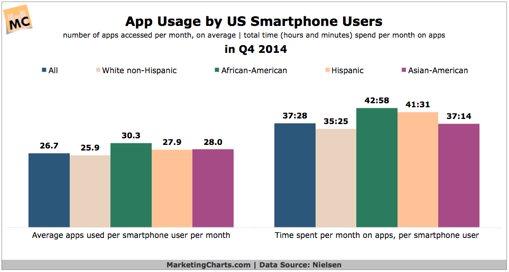 App Use By Ethnicity, Q4 2014 [CHART]