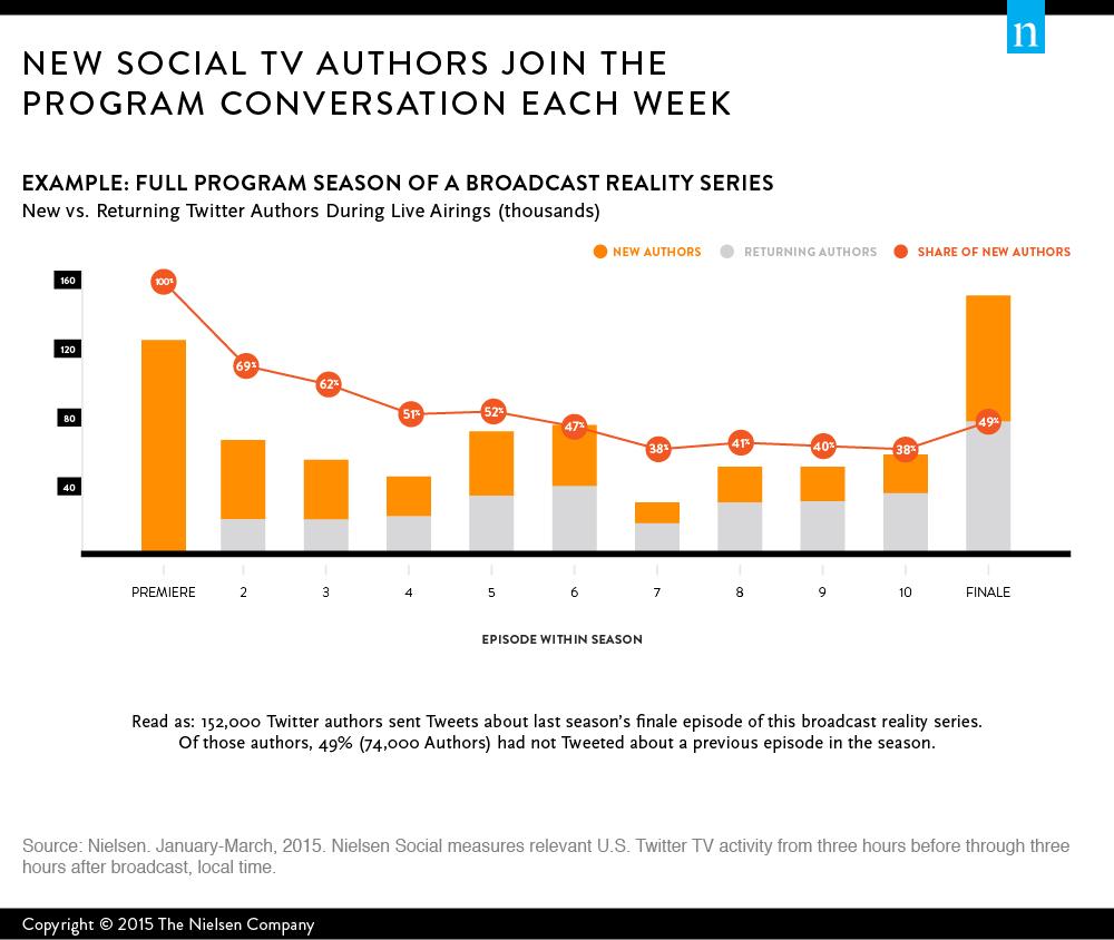 How Social TV Fans Join Program Conversations [CHART]